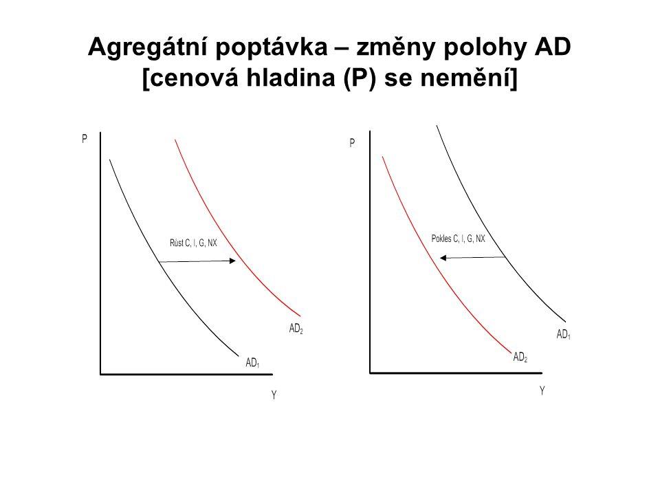 Agregátní poptávka – změny polohy AD [cenová hladina (P) se nemění]